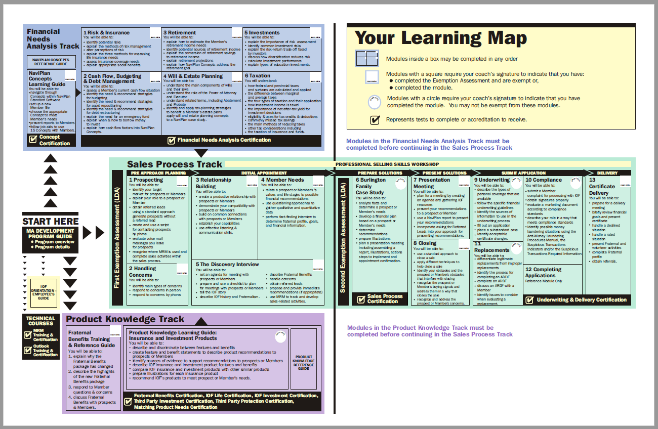 sample-learning-curriculum-design