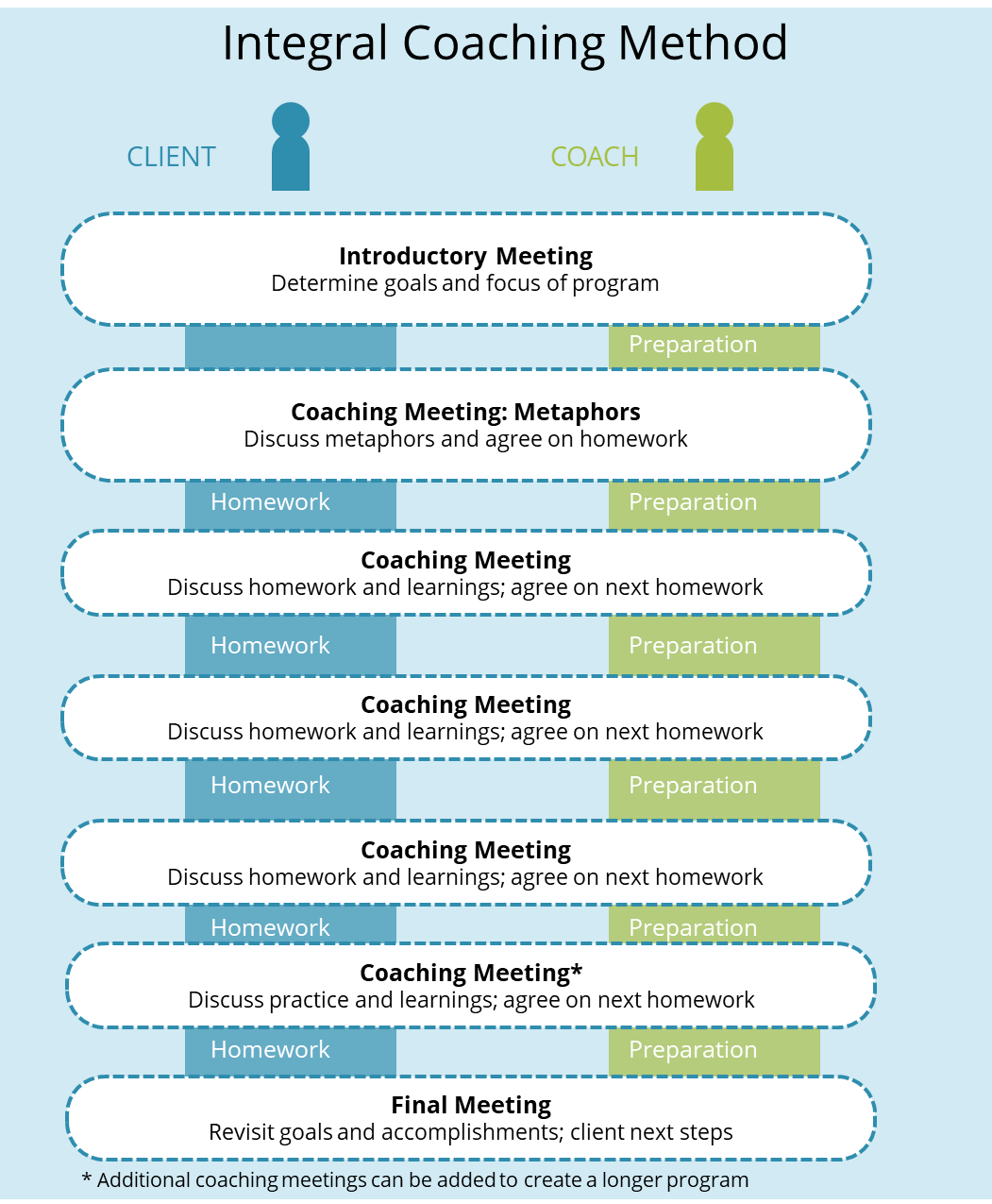 Integral-theory-method-for-leadership-coaching-program