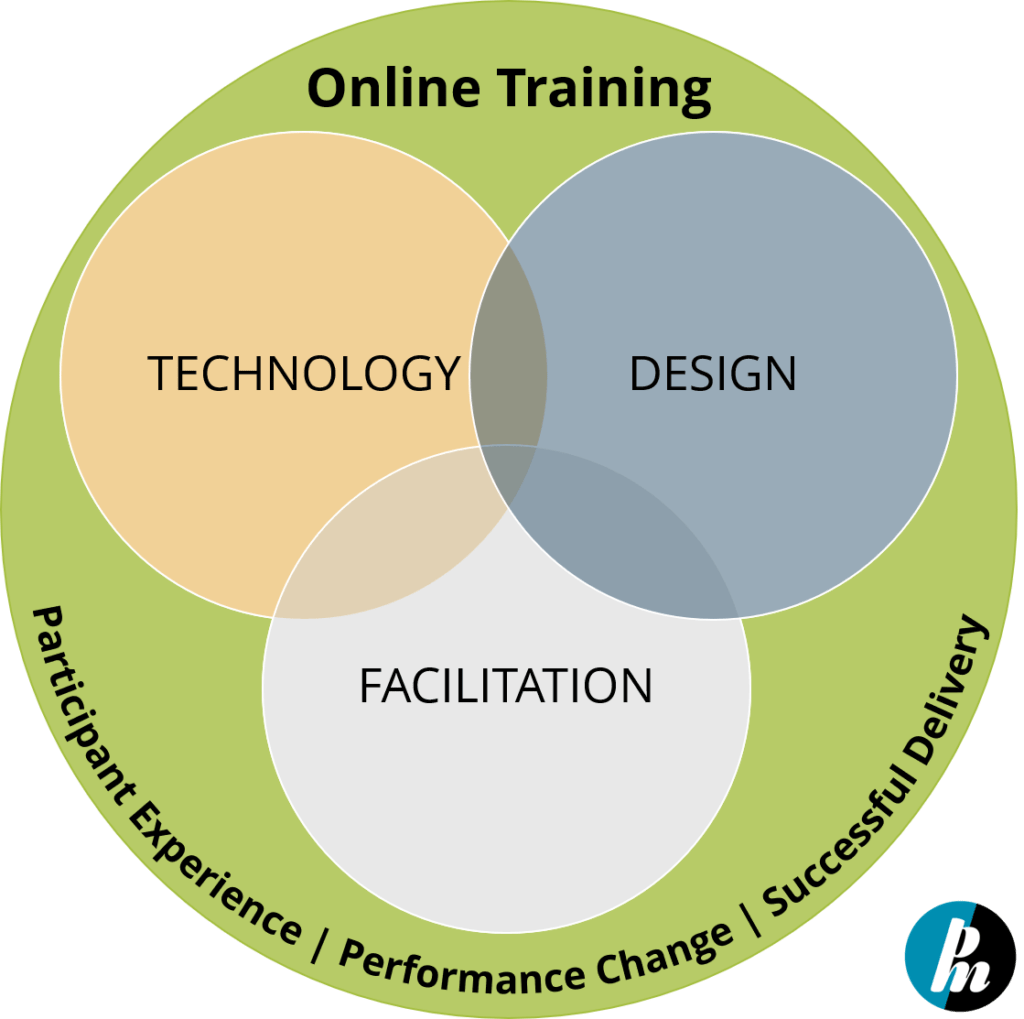 online-training-requires-technology-design-and facilitation