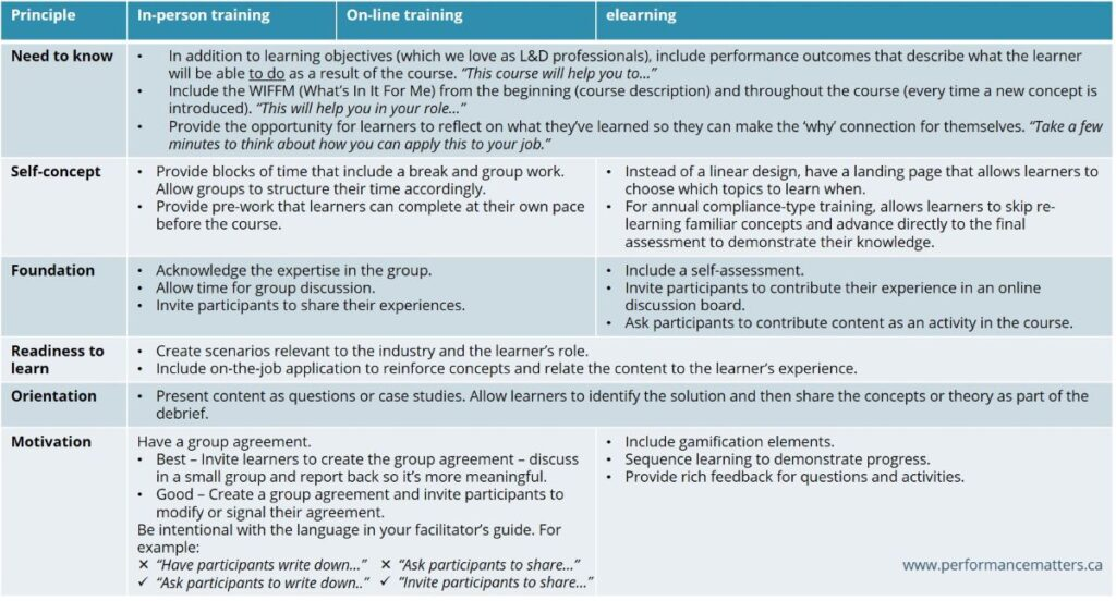 table-with-examples-of-how-to-apply-adult-learning-principles-to-elearning-in-person-and-online-training