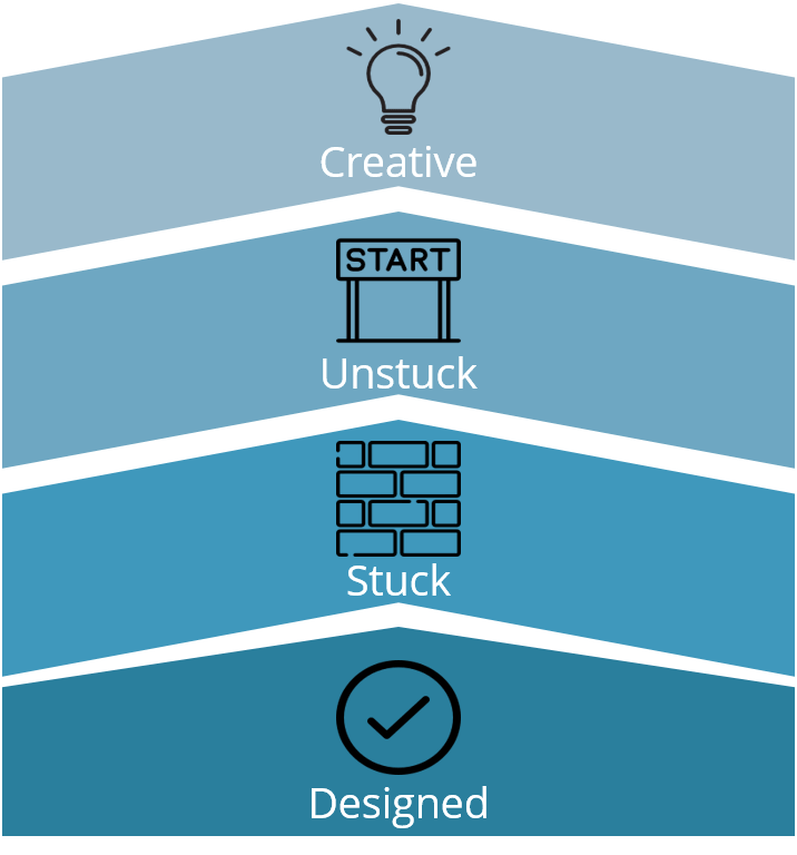 chevrons-illustrating-moving-from-being-stuck-designing-online-training-to-being-unstuck-and-creative