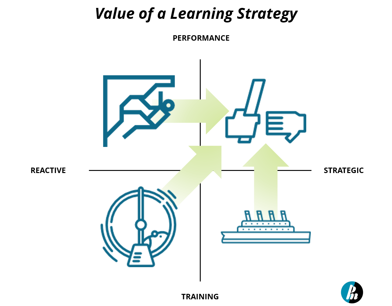 four-box-model-outlining-value-of-a-learning-strategy