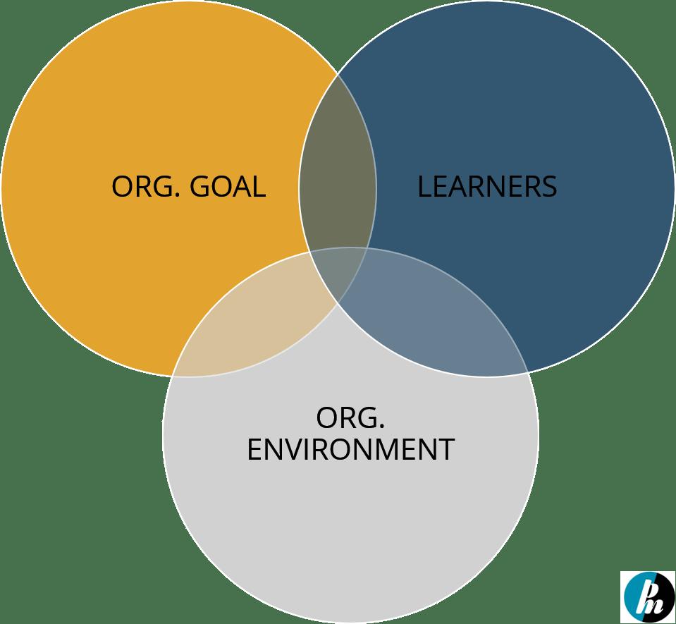 venn-diagram-for-learning-strategy-organization-need-employees-organization-environment